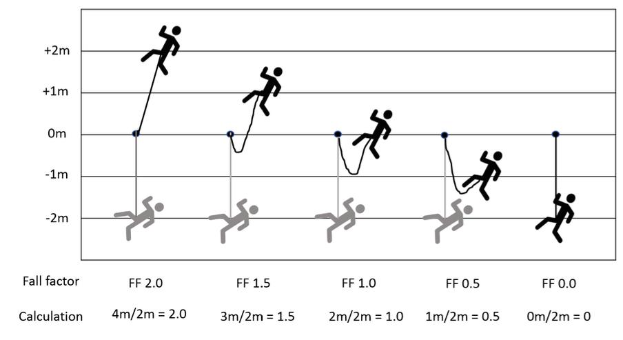 Diagram A5-1 – Fall factors.