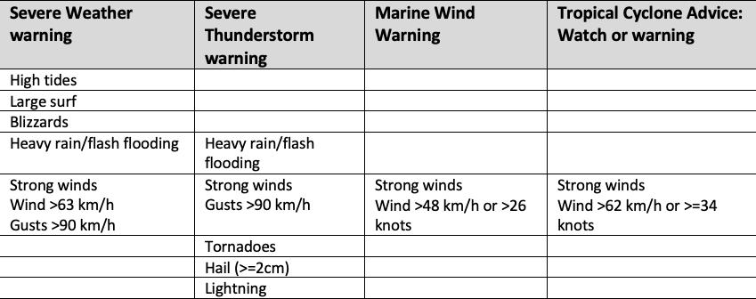 Bureau of Meteorology weather warnings and associated weather Table: